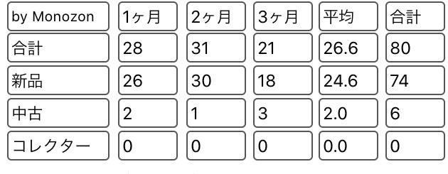 モノゾンの表